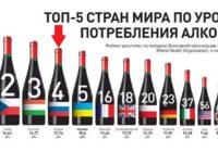 Алкогольная статистика в России